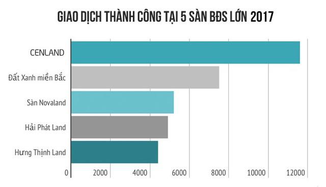 Thị phần môi giới BĐS năm 2017 - Lộ diện quán quân, Hải Phát Land gây bất ngờ - Ảnh 8.
