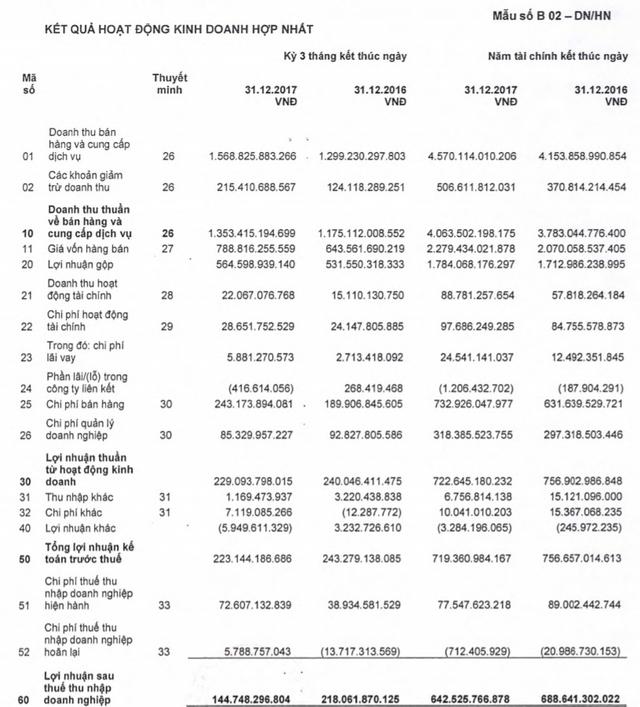 Lợi nhuận quý IV của Dược Hậu Giang giảm 34% so với cùng kỳ, đánh dấu năm suy giảm đầu tiên sau 3 năm liên tục tăng trưởng - Ảnh 1.