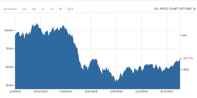 Biến động giá dầu 5 năm qua. Dù tăng mạnh nhưng giá dầu vẫn chưa quay lại thời kỳ đỉnh cao