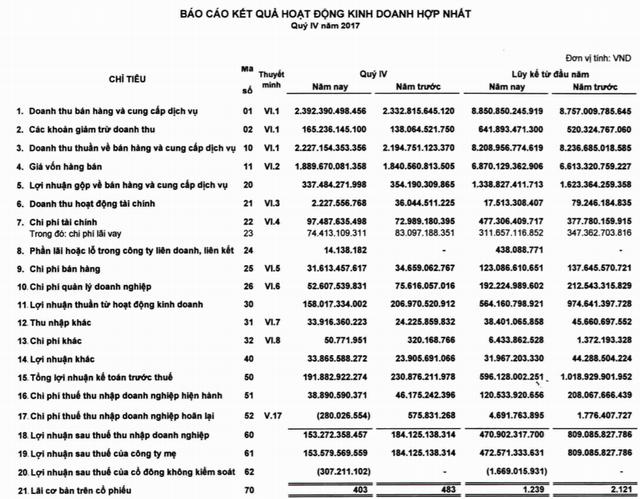 HT1 đạt 154 tỷ đồng lợi nhuận trong quý IV, giảm 16% so với cùng kỳ năm trước - Ảnh 1.