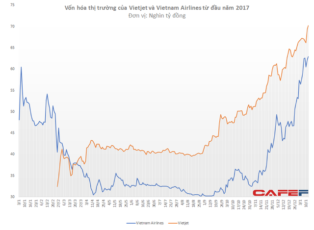 Không chỉ cạnh tranh trên bầu trời, Vietnam Airlines và Vietjet còn so kè quyết liệt về giá trị thị trường - Ảnh 1.
