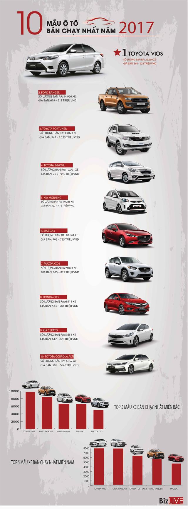 [Infographic] Sở thích mua ô tô hai miền Nam - Bắc khác nhau như thế nào? - Ảnh 1.