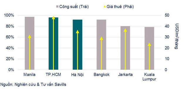 Tình hình hoạt động của phân khúc văn phòng tại TPHCM so với các thành phố trong khu vực trong năm 2017.