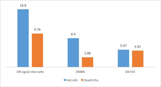 Tổng cục Thống kê: Vốn, doanh thu, đóng góp ngân sách... của khối DNNN giảm là phù hợp với chủ trương  - Ảnh 1.
