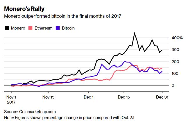 Đồng Monero tăng giá mạnh so với Bitcoin trong những ngày cuối năm 2017