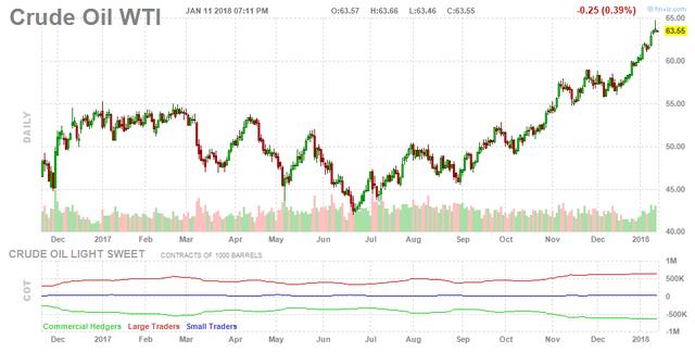 Thị trường lạc quan, giá dầu tiếp tục tăng - Ảnh 1.