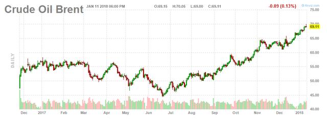 Thị trường lạc quan, giá dầu tiếp tục tăng - Ảnh 2.