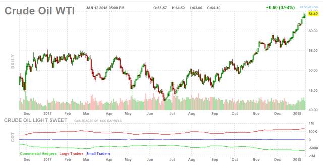 Giá dầu cuối tuần tiếp tục tăng  - Ảnh 1.
