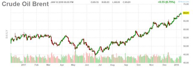 Giá dầu cuối tuần tiếp tục tăng  - Ảnh 2.