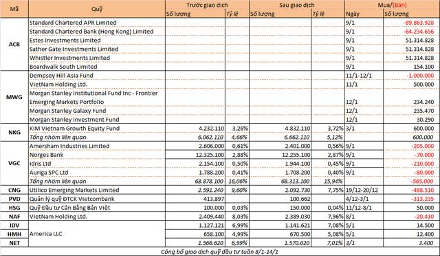 Chuyển động quỹ đầu tư: Thỏa thuận khủng ngoài sàn - Ảnh 1.