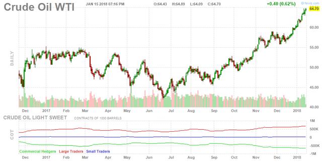 Giá dầu Brent quay đầu giảm sau nhiều phiên tăng - Ảnh 1.