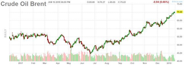 Giá dầu Brent quay đầu giảm sau nhiều phiên tăng - Ảnh 2.