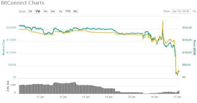 Nền tảng cho vay tiền mã hóa Bitconnect dừng hoạt động, giá trị sụt giảm 10 lần - Ảnh 2.