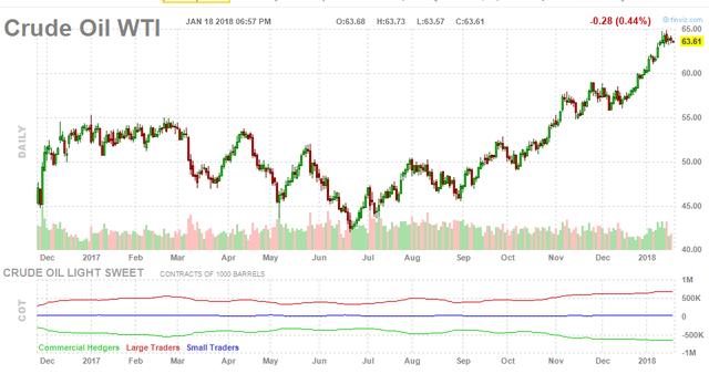 Sản lượng khai thác của Mỹ tăng mạnh đẩy giá dầu thô giảm - Ảnh 1.