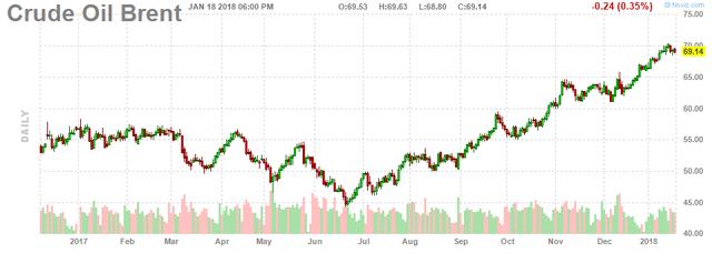 Sản lượng khai thác của Mỹ tăng mạnh đẩy giá dầu thô giảm - Ảnh 2.
