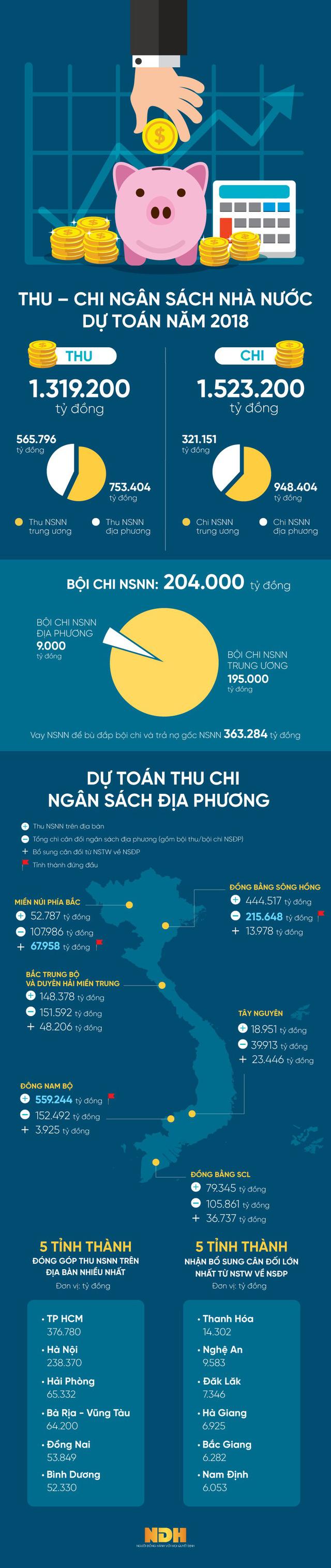 [Infographic] Dự toán NSNN 2018: TP HCM là tỉnh thành góp thu ngân sách lớn nhất - Ảnh 1.