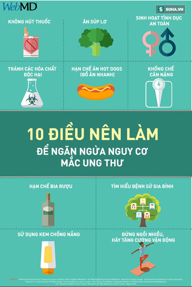 [Đọc nhanh] 10 điều quan trọng ai cũng nên làm ngay để ngăn ngừa nguy cơ mắc ung thư - Ảnh 1.