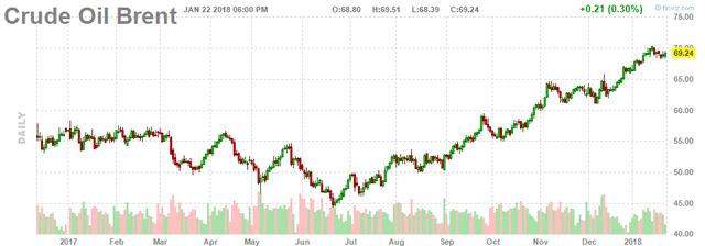 Giá dầu quay đầu tăng sau khi giảm vào tuần trước - Ảnh 2.