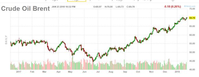 70 USD/thùng có phải là mức đỉnh của giá dầu thô năm nay? - Ảnh 1.