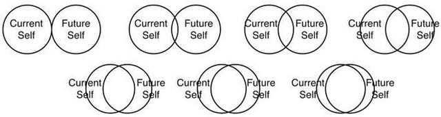 Những vòng tròn này có thể làm thước đo nhận thức của bạn ở hiện tại về bạn trong tương lai.