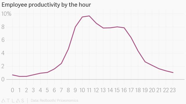 Sau 4h chiều, năng suất giảm dần, có lẽ vì bắt đầu...đói và mệt