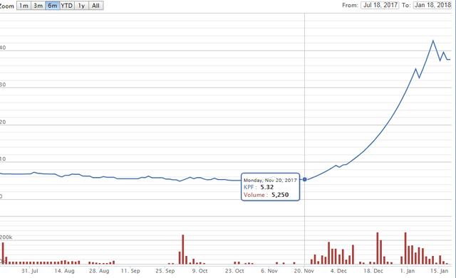 """KPF: Giá cổ phiếu """"trên mây"""" đến từ kỳ vọng thanh lý đầu tư? - Ảnh 3."""