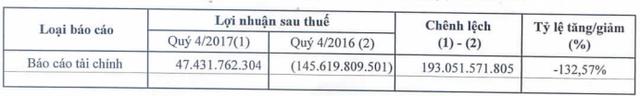 DAP Vinachem (DDV): Lãi lớn quý 4 đã xóa hết lỗ từ đầu năm, còn ghi nhận LNST năm 2017 trên 15 tỷ đồng - Ảnh 1.