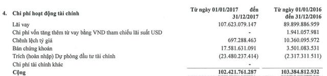SMC: Giá vốn tăng cao, LNST quý 4 giảm 27% so với cùng kỳ, cả năm lãi 277 tỷ đồng - vượt 84% kế hoạch - Ảnh 1.