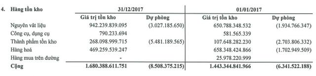 SMC: Giá vốn tăng cao, LNST quý 4 giảm 27% so với cùng kỳ, cả năm lãi 277 tỷ đồng - vượt 84% kế hoạch - Ảnh 2.