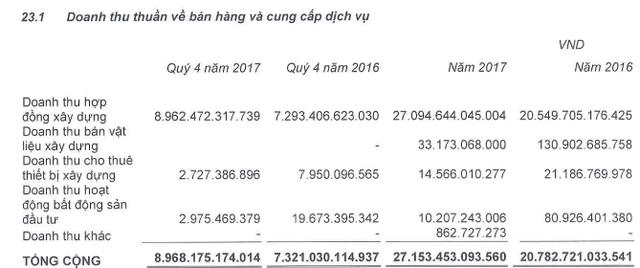 Coteccons (CTD): Năm 2017 lãi trên 1.650 tỷ đồng, EPS đạt 20.436 đồng/cổ phiếu - Ảnh 1.