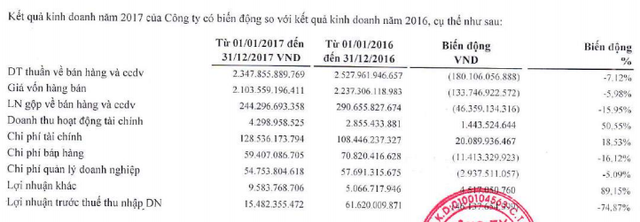 Ô tô TMT: Cả năm lãi hơn 11 tỷ đồng, lượng hàng tồn kho chiếm trên 56% tổng tài sản công ty - Ảnh 1.
