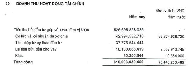 Ghi nhận lợi nhuận từ bán vốn tại Saigon Centre, Sowaco lãi đột biến 510 tỷ đồng năm 2017, gấp 8 lần cùng kỳ - Ảnh 1.