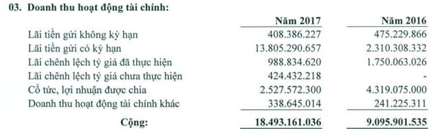Imexpharm (IMP): Năm 2017 lãi trước thuế 146 tỷ đồng - Ảnh 1.