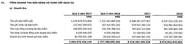 PVI lãi trước thuế 683 tỷ đồng năm 2017, vượt 18% chỉ tiêu LNST được giao - Ảnh 1.