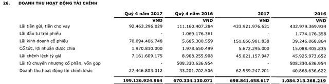 PVI lãi trước thuế 683 tỷ đồng năm 2017, vượt 18% chỉ tiêu LNST được giao - Ảnh 2.