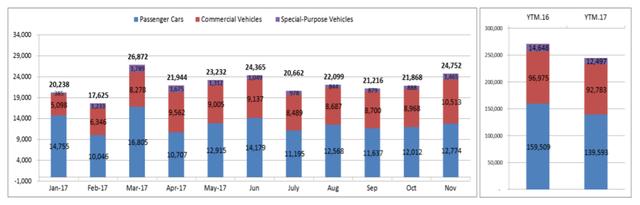 Sản lượng bán xe giảm trong 11 tháng 2017, duy trì ở mức thấp trong quý III trước khi tăng trở lại từ tháng 11/2017.