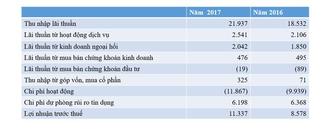 Agribank dẫn đầu về cho vay và huy động vốn nhưng Vietcombank mới là ngân hàng kiếm lời tốt nhất - Ảnh 2.