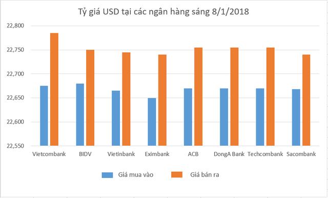 Tỷ giá mua - bán USD tại các ngân hàng sáng 8/12/2018