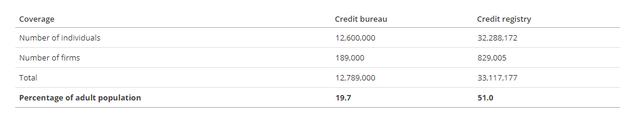 Thông tin tín dụng chưa đầy đủ, cho vay cá nhân đối mặt với nhiều rủi ro - Ảnh 1.