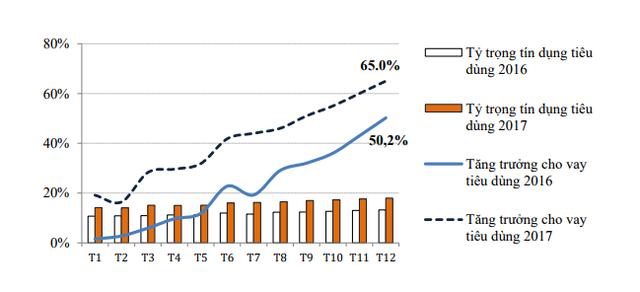 Tốc độ tăng trưởng và tỷ trọng tín dụng tiêu dùng - Nguồn: NFSC