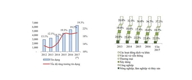 Tốc độ tăng trưởng tín dụng và tỷ trọng tín dụng theo ngành nghề qua các năm - Nguồn: NFSC