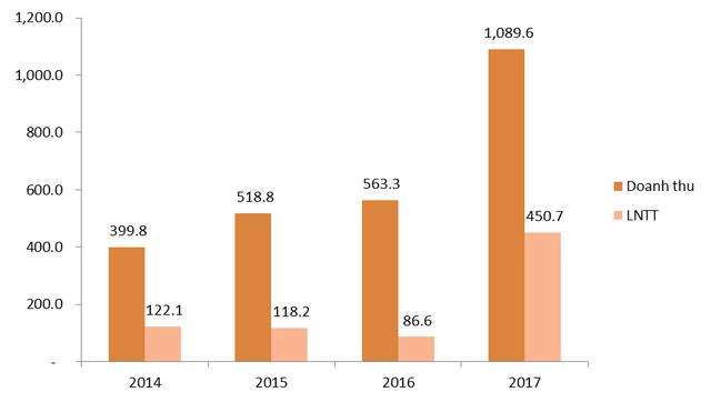CTCK SHS lãi trước thuế 450,7 tỷ đồng trong năm 2017, đạt mức cao nhất trong lịch sử - Ảnh 1.