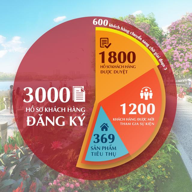 Khởi động thị trường bất động sản 2018, cầu tại Khu Nam Sài Gòn tăng cao - Ảnh 1.