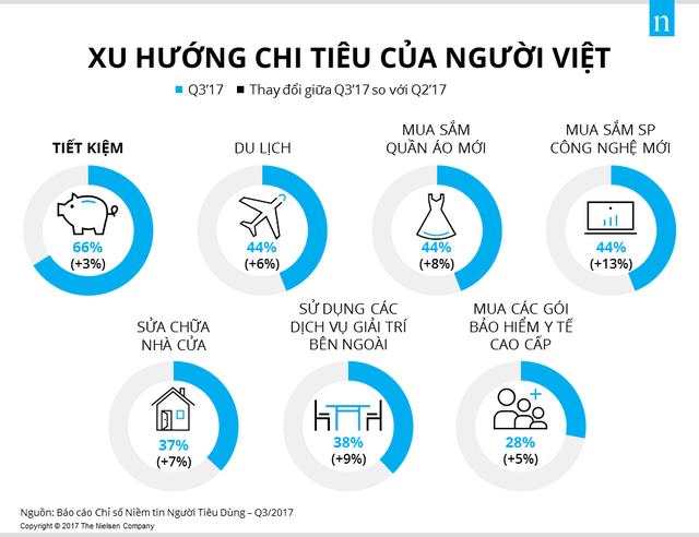 <br /> Xu hướng chi tiêu của người Việt trong quý III/2017. (Nguồn: Nielsen Vietnam)<br />