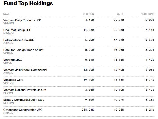 """Quỹ đầu tư Hàn Quốc mang """"cơn lũ tiền"""" đến thị trường chứng khoán Việt Nam - Ảnh 2."""