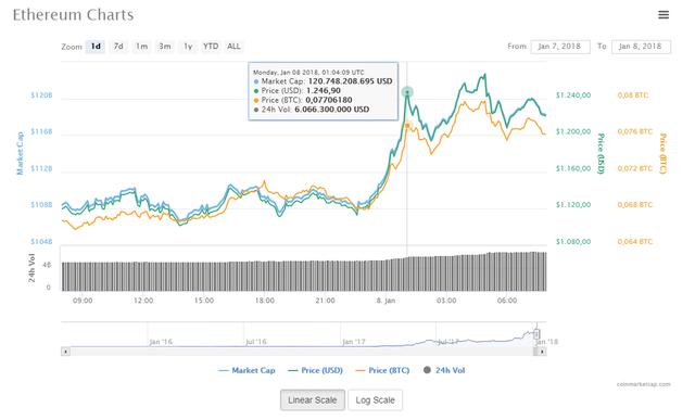 Giá ethereum liên tục tăng trong sáng nay và chưa rõ động lực đến từ đâu
