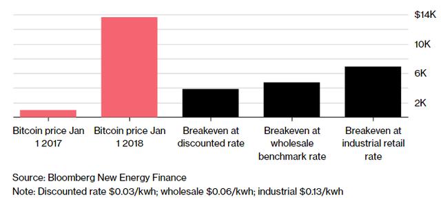 Giá bitcoin và điểm sinh lời tại các mức giá điện ở Trung Quốc