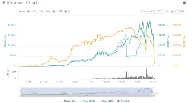 Bitconnect - quả bong bóng bị chọc vỡ đầu tiên trên thị trường tiền số - Ảnh 2.