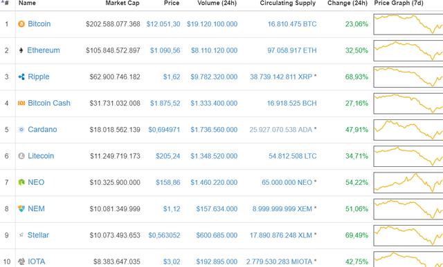 Bitcoin quay trở lại mốc 12.000 USD, đồng ripple tăng giá gần 70% - Ảnh 1.