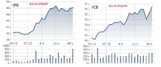 Nửa tháng lên sàn, cổ phiếu HDBank tăng vọt 37% và sắp đuổi kịp VPBank - Ảnh 2.